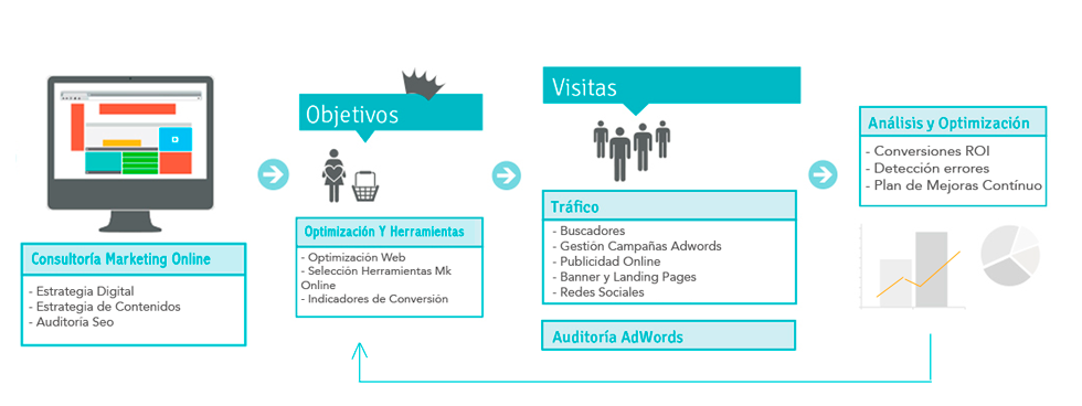 agencia-marketing-online-SEO-connectus-10