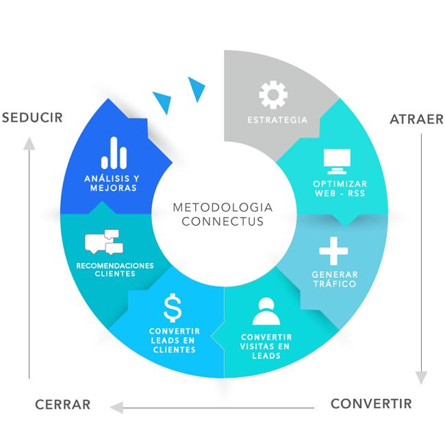 metodo-connectus-inbound-marketing
